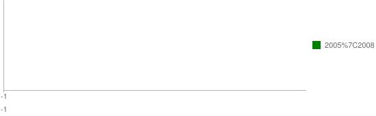 Graf 1b: Vysokorychlostní internet vorganizacích veřejné správy